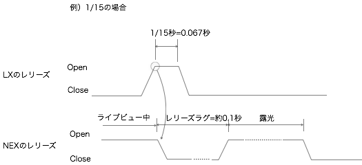 課題2−1